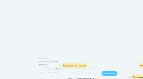 Mind Map: Маркетинг АПБ