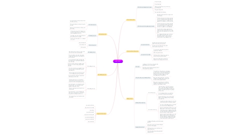 Mind Map: LẠM PHÁT