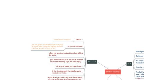 Mind Map: Medical Debating