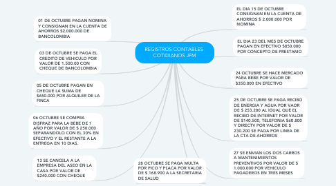 Mind Map: REGISTROS CONTABLES  COTIDIANOS JFM
