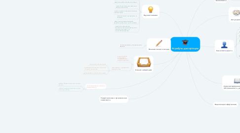 Mind Map: Атрибуты диссертации