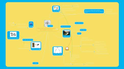Mind Map: Семантика естественного языка как предмет изучения
