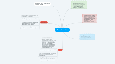 Mind Map: Teoría humanista