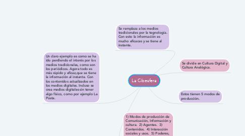 Mind Map: La Cibesfera