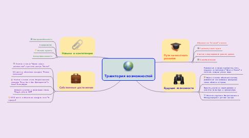 Mind Map: Траектория возможностей