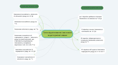 Mind Map: Типи відмінювання іменників за детермінативами