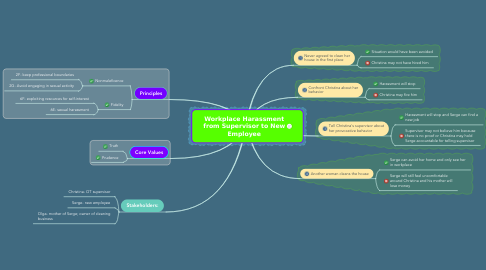 Mind Map: Workplace Harassment from Supervisor to New Employee
