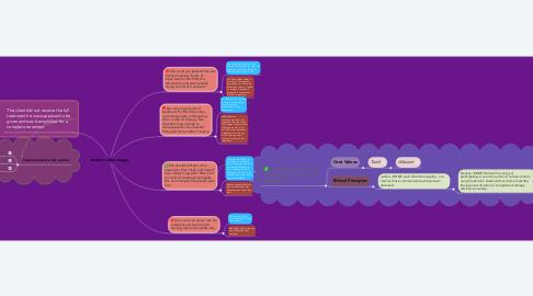 Mind Map: Madison's ethical struggle
