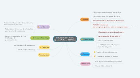 Mind Map: Relatório IEG - Análise Oportunidades no CSC Natura