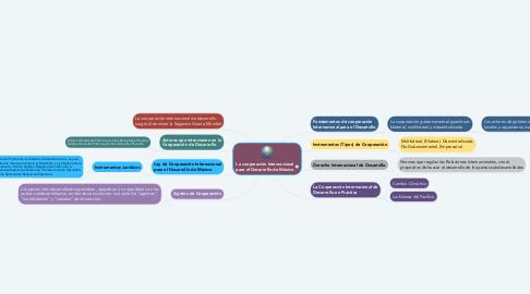 Mind Map: La cooperación Internacional para el Desarrollo de México