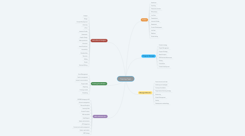 Mind Map: Training Team