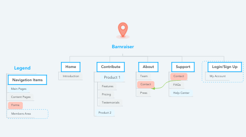 Mind Map: Barnraiser