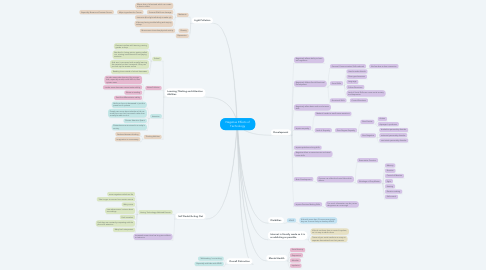 Mind Map: Negative Effects of Technology