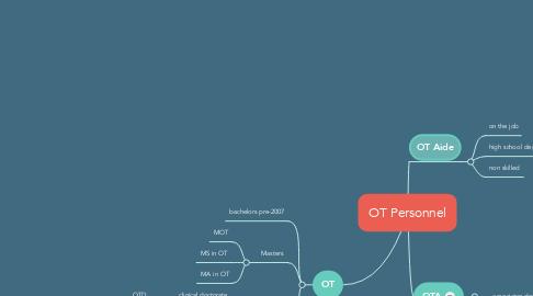 Mind Map: OT Personnel