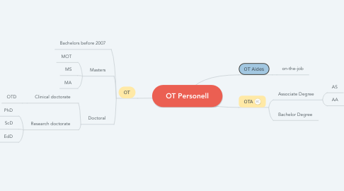 Mind Map: OT Personell