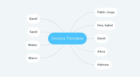 Mind Map: Inicitiva Timoteos