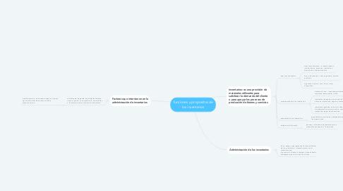 Mind Map: funciones y propositos de los inventarios