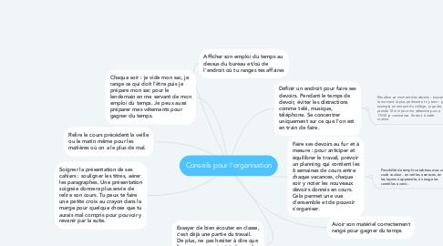 Mind Map: Conseils pour l'organisation