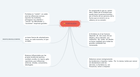 Mind Map: FORTALEZA