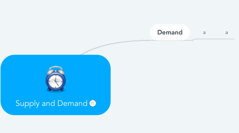 Mind Map: Supply and Demand