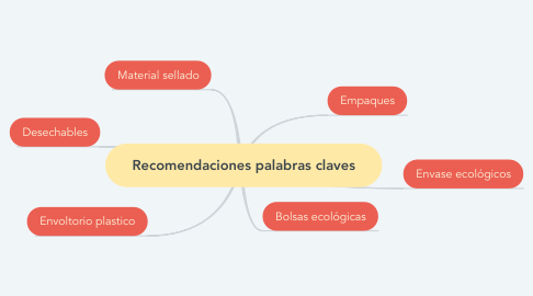 Mind Map: Recomendaciones palabras claves