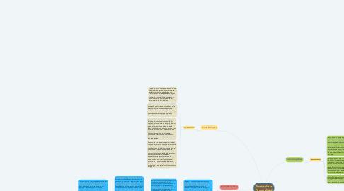 Mind Map: Teorias de la Personalidad