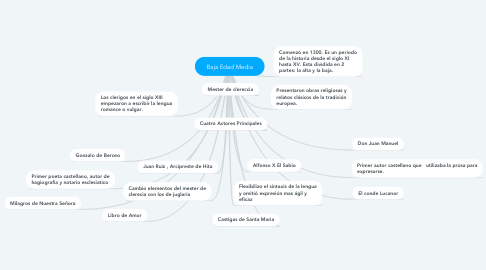 Mind Map: Baja Edad Media