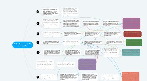 Mind Map: El Establecimiento Del Monopolio