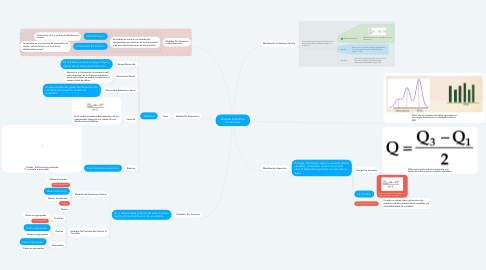 Mind Map: Medidas Estadística Univariantes