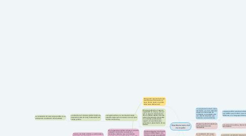 Mind Map: Establecimiento del monopolio