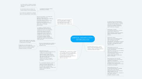 Mind Map: LIMPIEZA, DESINFECCIÓN Y ESTERILIZACIÓN