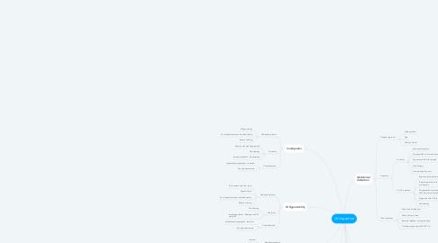 Mind Map: GI impaction