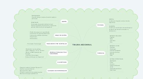 Mind Map: TRAUMA ABDOMINAL