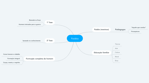 Mind Map: Paidéia