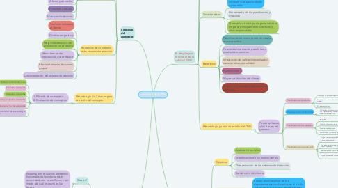 Mind Map: Unidad II. IDEACIÓN
