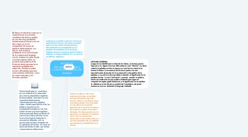 Mind Map: MODELOS PSICOLINGÜÍSTICOS Y COGNOSCITIVOS DE LAS ALEXIAS