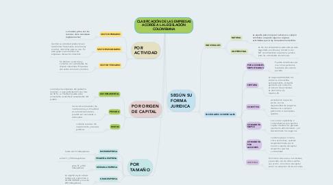 Mind Map: CLASIFICACIÓN DE LAS EMPRESAS ACORDE A LA LEGISLACIÓN COLOMBIANA
