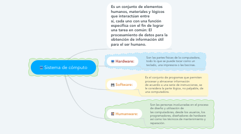 Mind Map: Sistema de cómputo