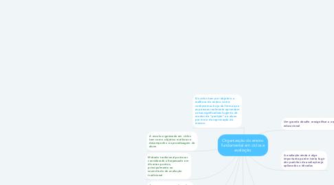Mind Map: Organização do ensino fundamental em ciclos e avaliação