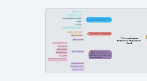 Mind Map: El incumplimiento terapéutico: Un problema Social