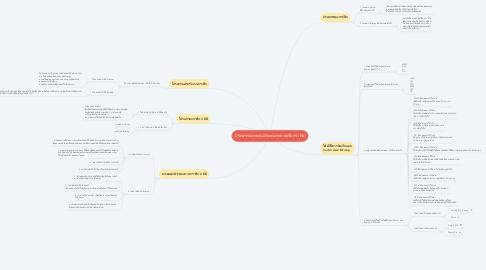 Mind Map: ประเภทและคุณลักษณะของแฟ้มกราฟิก