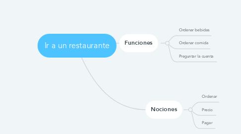 Mind Map: lr a un restaurante