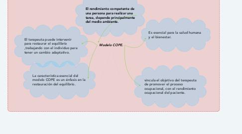 Mind Map: Modelo COPE.