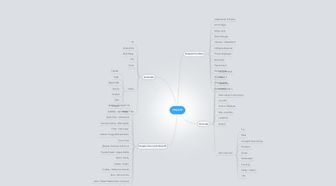 Mind Map: 7TN EFP