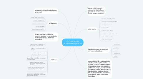Mind Map: Corporaciones autónomas regionales
