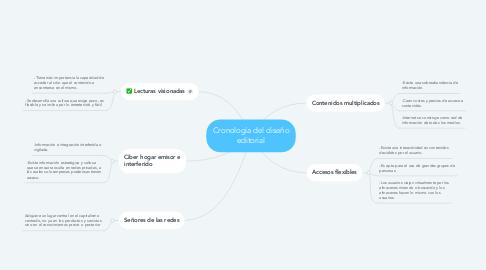 Mind Map: Ciberesfera