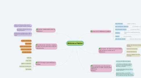 Mind Map: Biblioteca Publica