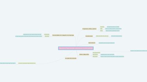 Mind Map: Saberes hoy: Diseminaciones, competencias y transversalidades