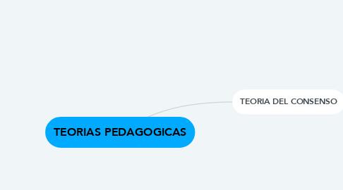 Mind Map: TEORIAS PEDAGOGICAS