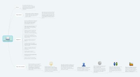 Mind Map: MANUALES ADMINISTRATIVOS